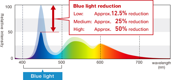 A blue light reduction mode that takes into account eye fatigue